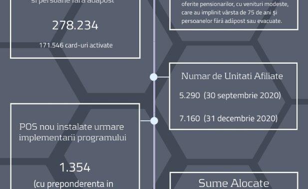 """Peste 278.000 de pensionari și persoane fără adăpost beneficiază de tichete sociale pe suport electronic în valoare de peste 300 de milioane de lei în programul european """"Mese Calde"""", implementat în contextul COVID-19"""